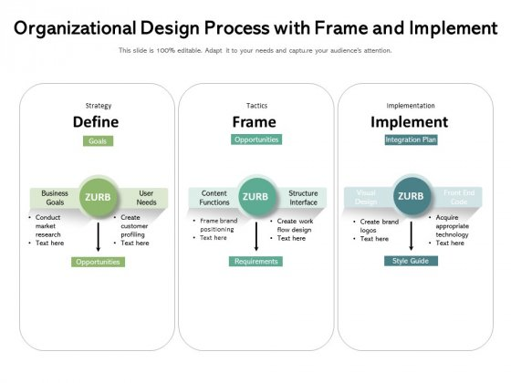 Organizational Design Process With Frame And Implement Ppt PowerPoint Presentation Gallery Ideas PDF