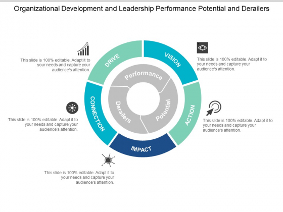 Organizational Development And Leadership Performance Potential And Derailers Ppt PowerPoint Presentation Gallery Inspiration