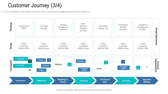 Organizational Development And Promotional Plan Customer Journey Decision Microsoft PDF