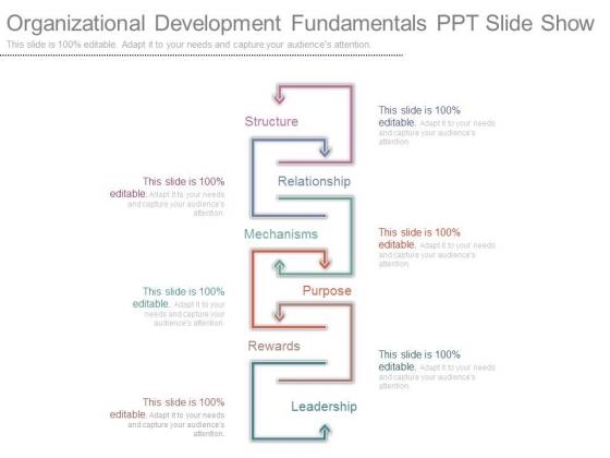 Organizational Development Fundamentals Ppt Slide Show