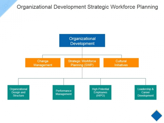 Organizational Development Strategic Workforce Planning Ppt PowerPoint Presentation Ideas Graphics Template
