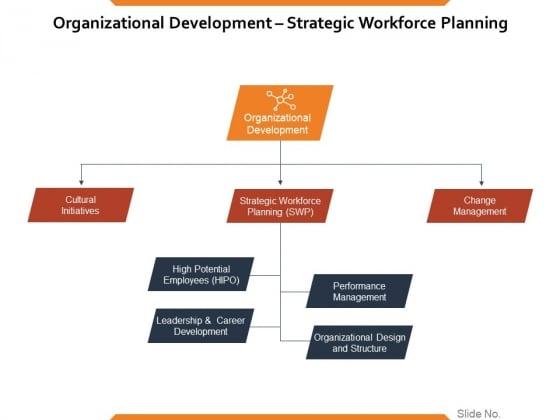 Organizational Development Strategic Workforce Planning Ppt PowerPoint Presentation Pictures Portfolio
