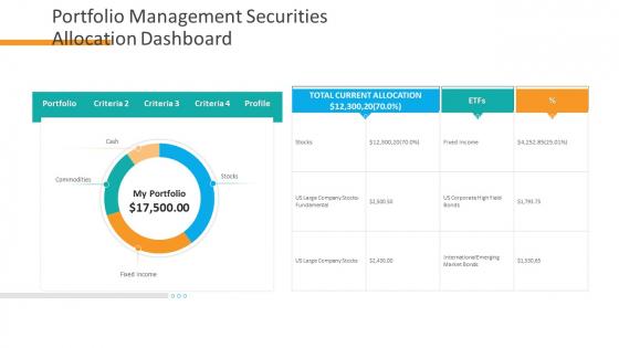 Organizational Financial Assets Assessment Portfolio Management Securities Allocation Dashboard Brochure PDF