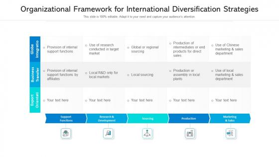 Organizational Framework For International Diversification Strategies Ppt PowerPoint Presentation Gallery Clipart Images PDF