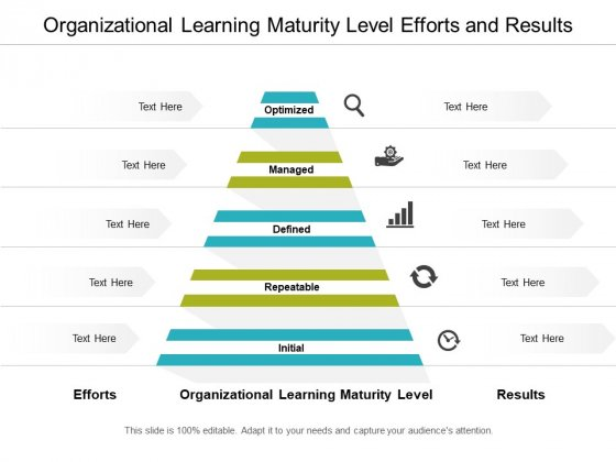 Organizational Learning Maturity Level Efforts And Results Ppt PowerPoint Presentation Ideas Example Topics
