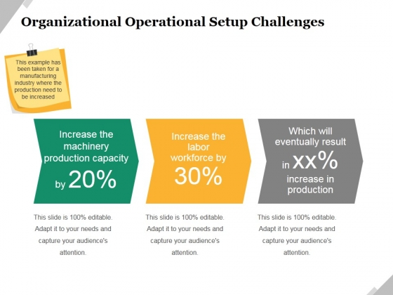 Organizational Operational Setup Challenges Ppt PowerPoint Presentation Ideas Example Introduction