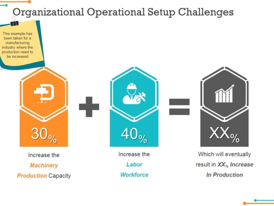Organizational Operational Setup Challenges Ppt Powerpoint