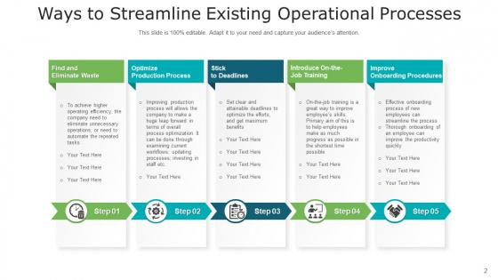 Organizational_Procedure_Sales_Risk_Ppt_PowerPoint_Presentation_Complete_Deck_With_Slides_Slide_2
