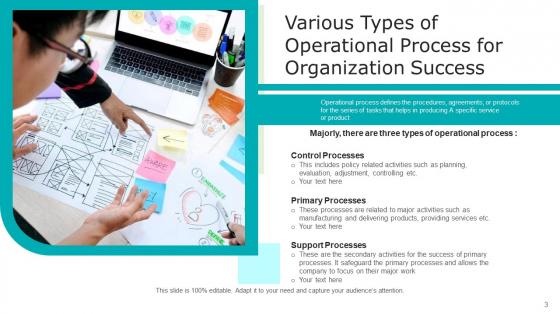 Organizational_Procedure_Sales_Risk_Ppt_PowerPoint_Presentation_Complete_Deck_With_Slides_Slide_3