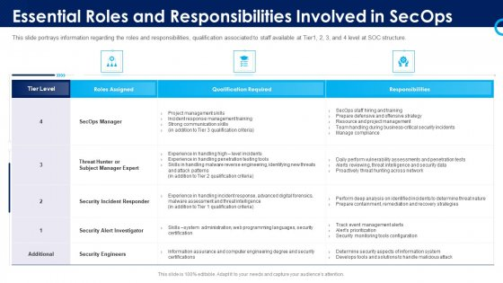 Organizational Security Solutions Essential Roles And Responsibilities Involved In Secops Download PDF