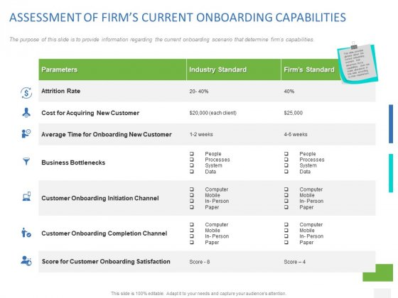 Organizational Socialization Assessment Of Firms Current Onboarding Capabilities Diagrams PDF