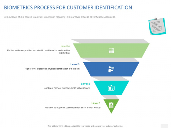 Organizational Socialization Biometrics Process For Customer Identification Ppt Show Background Images PDF