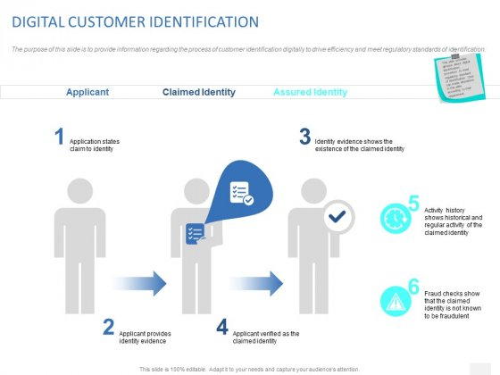 Organizational Socialization DIGITAL CUSTOMER IDENTIFICATION Ppt PowerPoint Presentation Portfolio Designs Download PDF