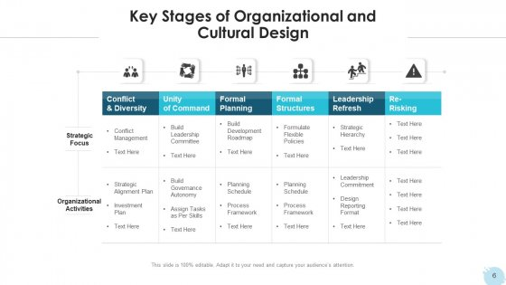Organizational_Structure_Evaluate_Capacity_Ppt_PowerPoint_Presentation_Complete_Deck_With_Slides_Slide_6