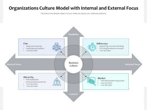 Organizations Culture Model With Internal And External Focus Ppt PowerPoint Presentation Background PDF