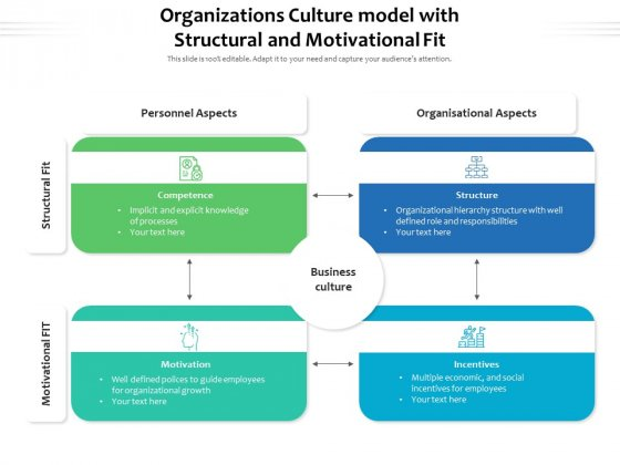 Organizations Culture Model With Structural And Motivational Fit Ppt PowerPoint Presentation Visual Aids Show PDF