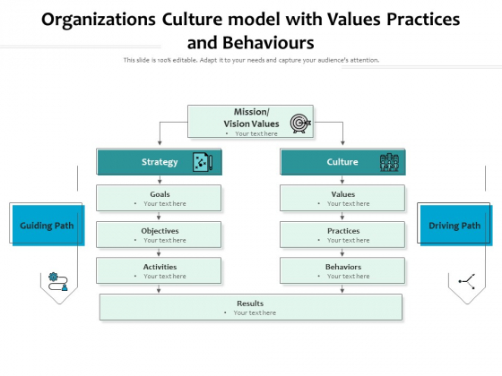 Organizations Culture Model With Values Practices And Behaviours Ppt PowerPoint Presentation Slides Designs Download PDF
