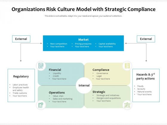 Organizations Risk Culture Model With Strategic Compliance Ppt PowerPoint Presentation Infographic Template Inspiration PDF