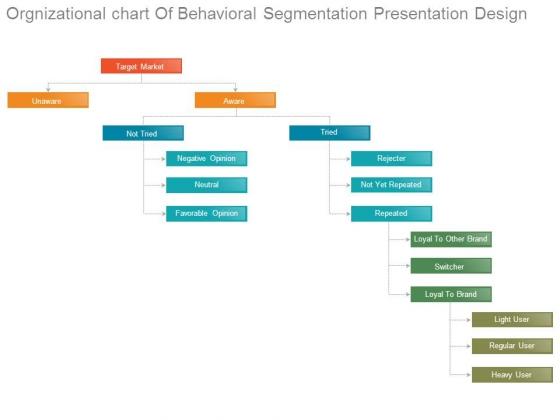 Orgnizational Chart Of Behavioral Segmentation Presentation Design