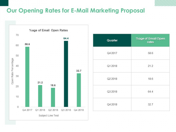 Our Opening Rates For E Mail Marketing Proposal Ppt PowerPoint Presentation Model Master Slide