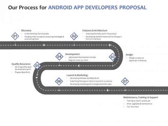 Our Process For Android App Developers Proposal Ppt PowerPoint Presentation Portfolio Format