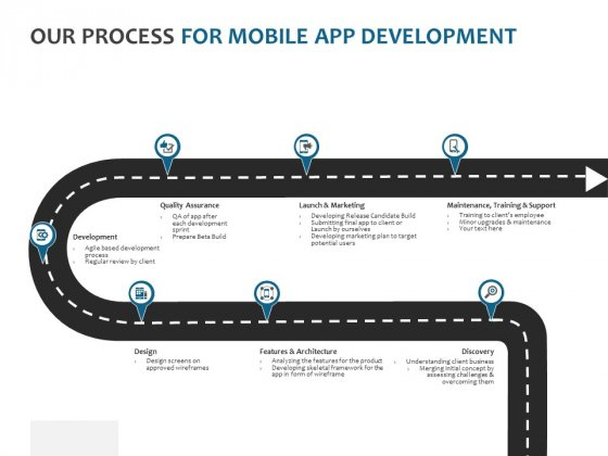 Our Process For Mobile App Development Ppt PowerPoint Presentation Layouts Example File