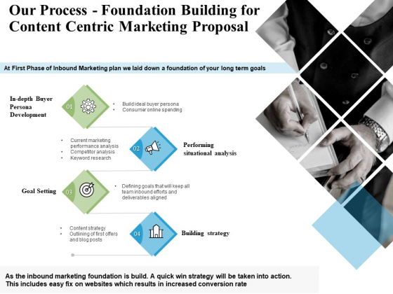 Our Process Foundation Building For Content Centric Marketing Proposal Ppt PowerPoint Presentation Show Graphic Images