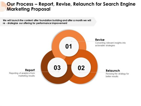 Our Process Report Revise Relaunch For Search Engine Marketing Proposal Ppt PowerPoint Presentation Infographic Template Ideas PDF