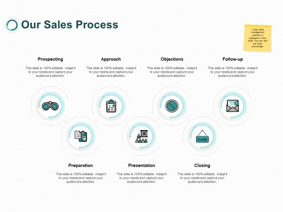 Our Sales Process Objections Ppt PowerPoint Presentation Infographics Slides
