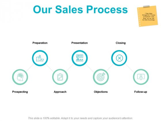 Our Sales Process Planning Ppt PowerPoint Presentation Infographics Backgrounds
