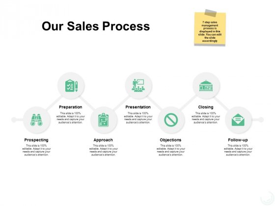 Our Sales Process Ppt PowerPoint Presentation Ideas Visual Aids
