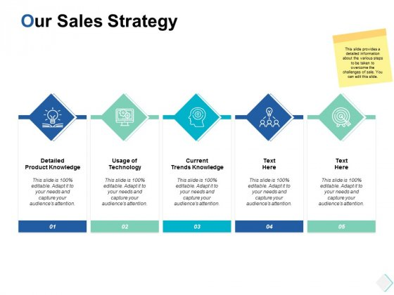 our sales strategy current trends knowledge ppt powerpoint presentation slides template