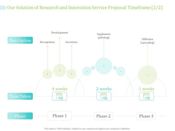 Our Solution Of Research And Innovation Service Proposal Timeframe Development Ppt PowerPoint Presentation Ideas Visual Aids PDF