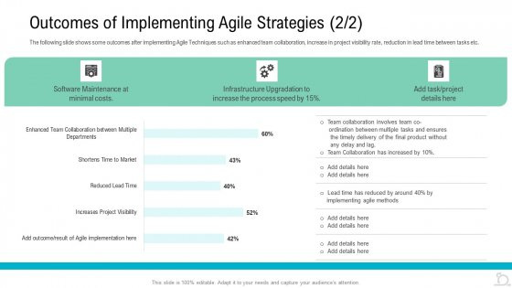 Outcomes Of Implementing Agile Strategies Ppt Outline Samples PDF