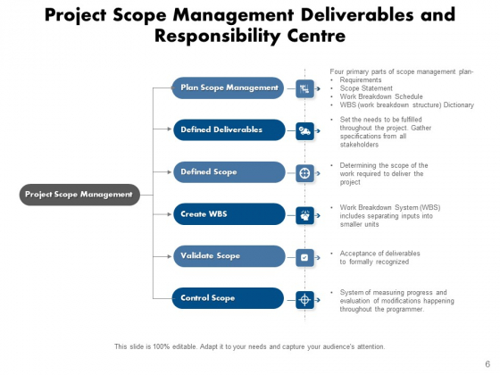 Outlook_And_Results_Technology_Management_Ppt_PowerPoint_Presentation_Complete_Deck_Slide_6