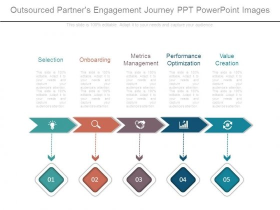 Outsourced Partners Engagement Journey Ppt Powerpoint Images