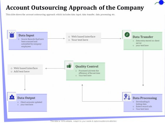 Outsourcing Of Finance And Accounting Processes Account Outsourcing Approach Of The Company Download PDF