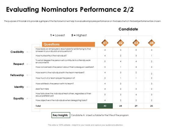 Outstanding Employee Evaluating Nominators Performance Equality Pictures PDF