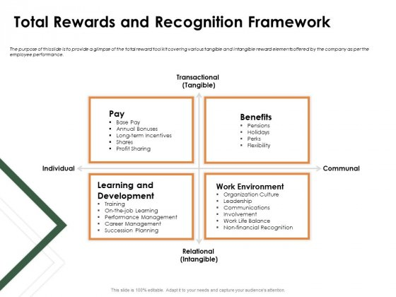 Outstanding Employee Total Rewards And Recognition Framework Inspiration PDF