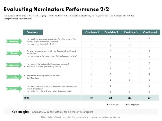 Outstanding Performer Workplace Evaluating Nominators Performance Fellowship Slides PDF