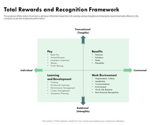 Outstanding Performer Workplace Total Rewards And Recognition Framework Diagrams PDF