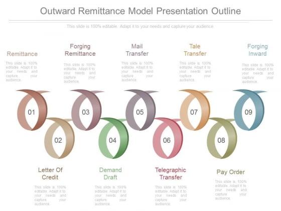 Outward Remittance Model Presentation Outline