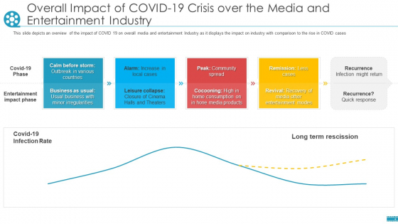 Overall Impact Of COVID 19 Crisis Over The Media And Entertainment Industry Ppt Model Elements PDF