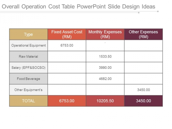 Overall Operation Cost Table Powerpoint Slide Design Ideas