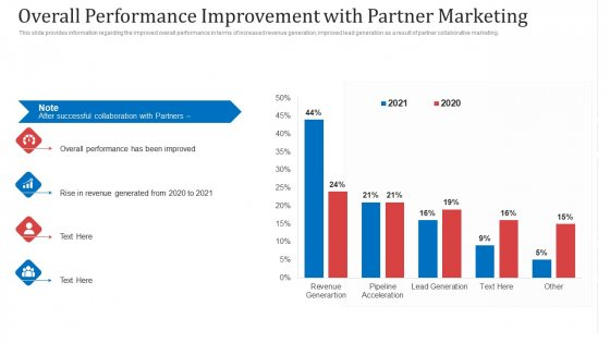 Overall Performance Improvement With Partner Marketing Ppt Gallery Designs PDF