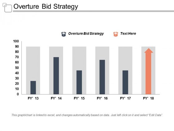 Overture Bid Strategy Ppt Powerpoint Presentation Layouts Graphic