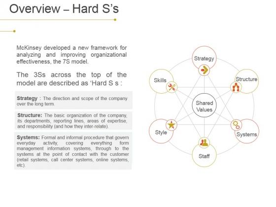 Overview Hard S S Ppt PowerPoint Presentation Slides Design Inspiration