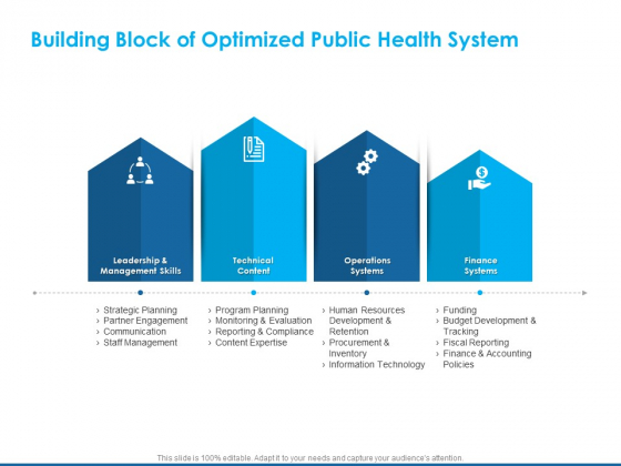 Overview Healthcare Business Management Building Block Of Optimized Public Health System Ideas PDF
