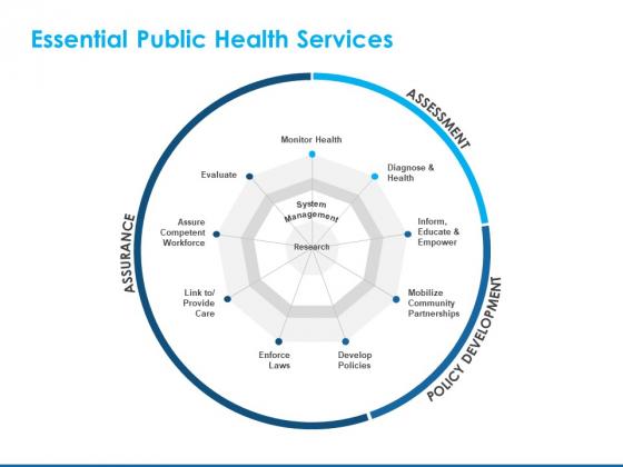 Overview Healthcare Business Management Essential Public Health Services Professional PDF