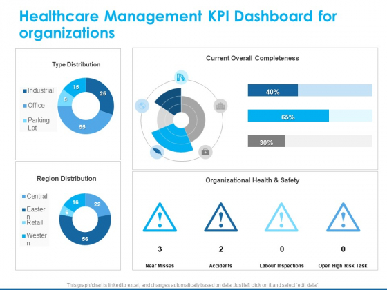 Overview Healthcare Business Management Healthcare Management KPI Dashboard For Organizations Infographics PDF